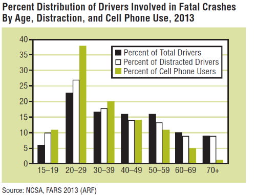 Stats on distracted driving